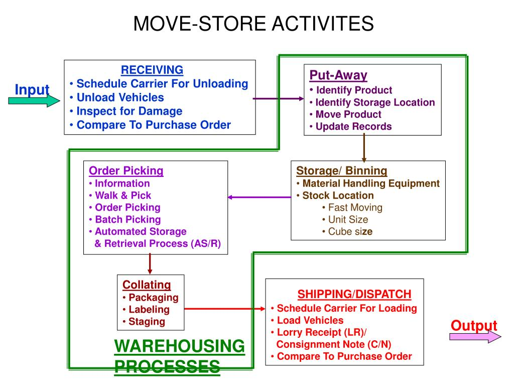 PPT - Warehousing – An Overview PowerPoint Presentation - ID:6395506
