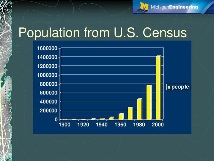 Population from U.S. Census