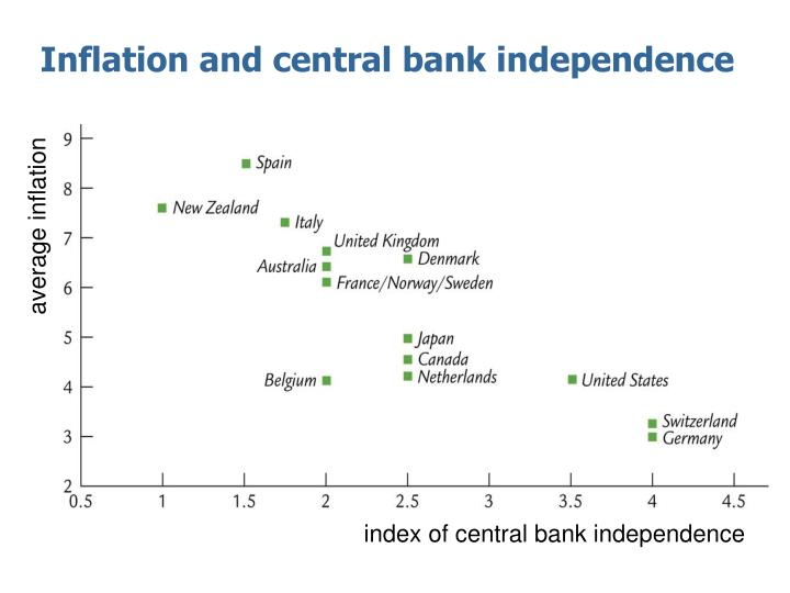 Inflation and central bank independence