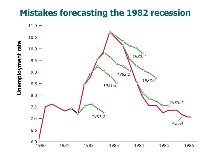 Mistakes forecasting the 1982 recession