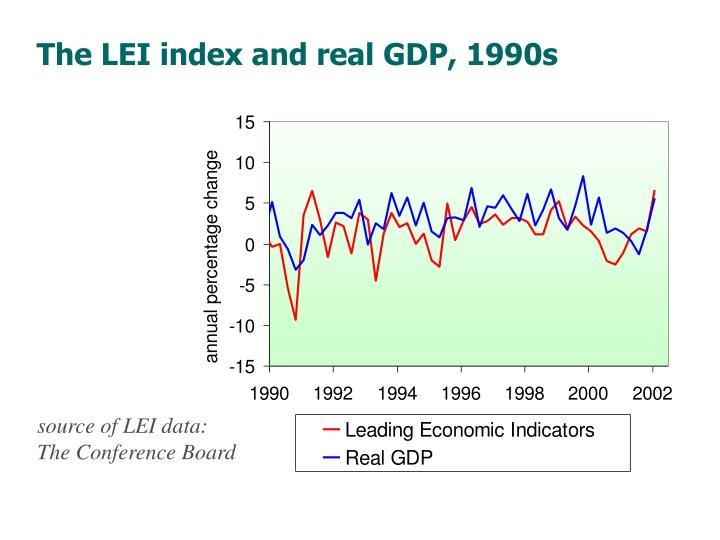 The LEI index and real GDP, 1990s