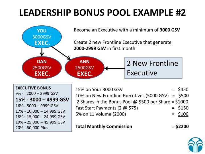 LEADERSHIP BONUS POOL EXAMPLE #2