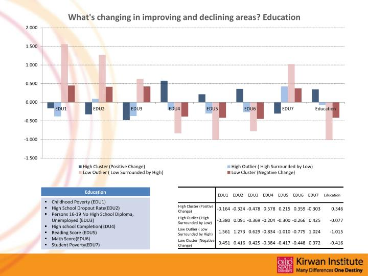 What's changing in improving and declining areas