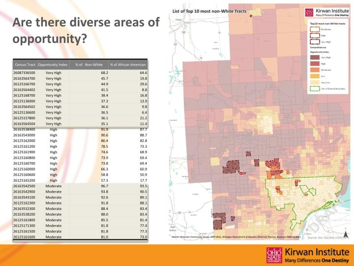 Are there diverse areas of opportunity?