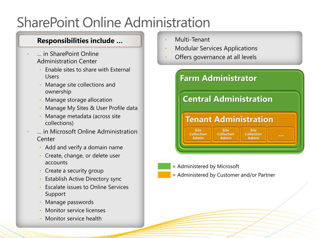 PPT - SharePoint Online PowerPoint Presentation - ID:6396598