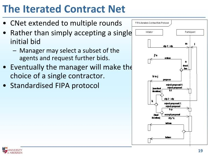 The Iterated Contract Net