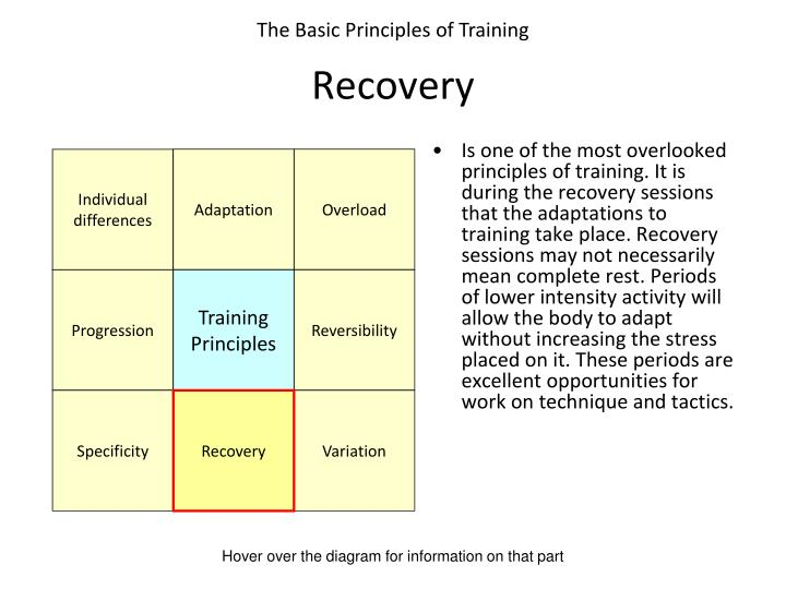 Is one of the most overlooked principles of training. It is during the recovery sessions that the adaptations to training take place. Recovery sessions may not necessarily mean complete rest. Periods of lower intensity activity will allow the body to adapt without increasing the stress placed on it. These periods are excellent opportunities for work on technique and tactics.
