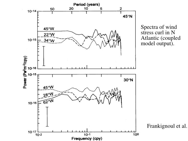 Spectra of wind stress curl in N Atlantic (coupled model output).