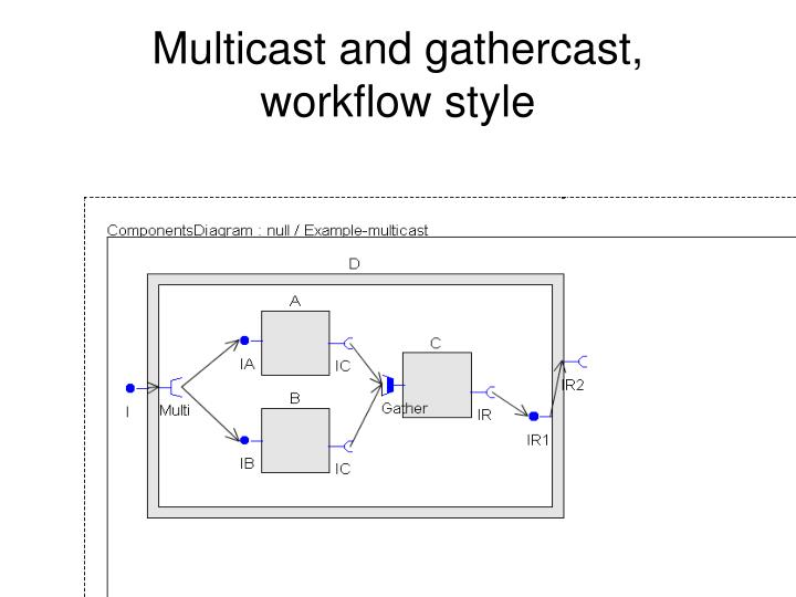 Multicast and gathercast,