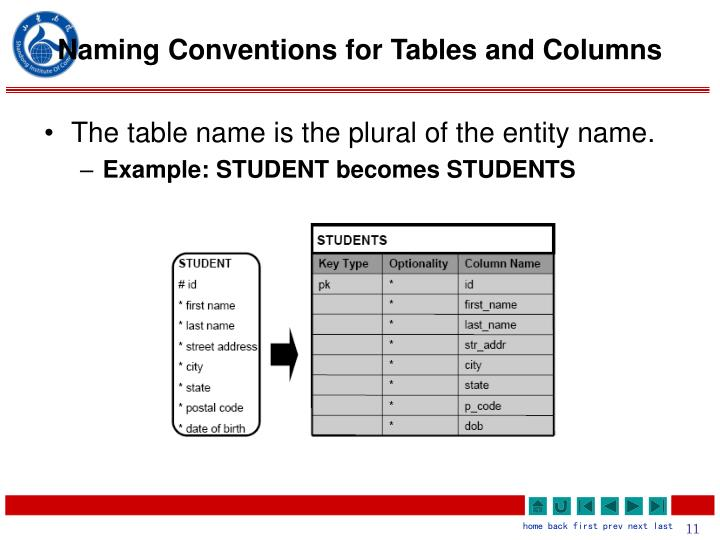Naming Conventions for Tables and Columns
