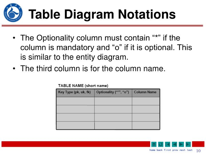 Table Diagram Notations