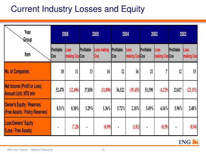 Current Industry Losses and Equity