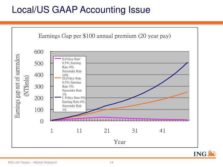 Local/US GAAP Accounting Issue
