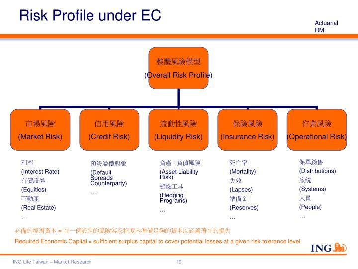 Risk Profile under EC