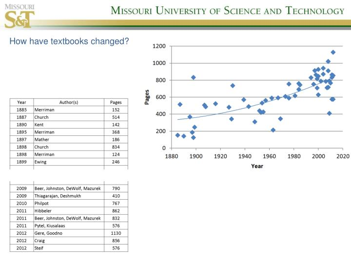 How have textbooks changed?