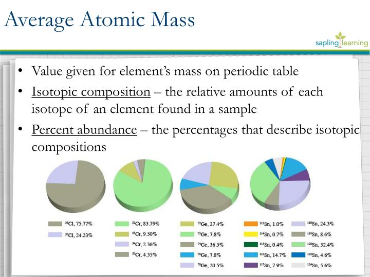 Value given for element's mass on periodic table