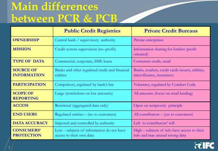 Main differences                           between PCR & PCB