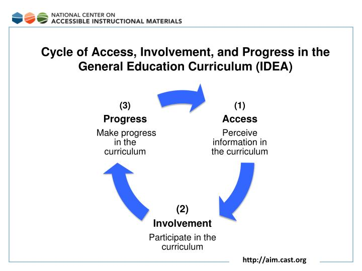 Cycle of Access, Involvement, and Progress in the General Education Curriculum (IDEA