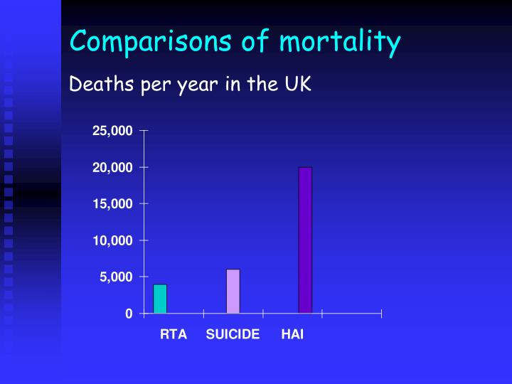 Comparisons of mortality