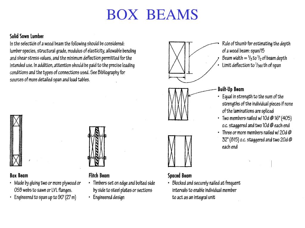 PPT - BOX BEAMS PowerPoint Presentation - ID:6399023