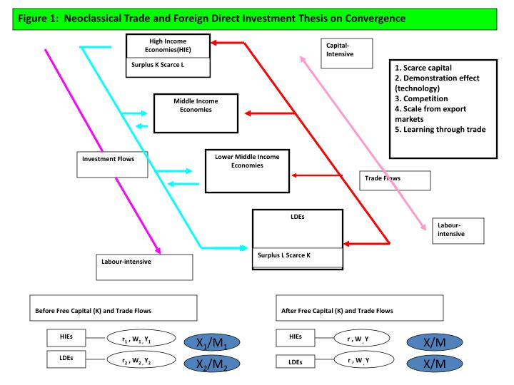 Figure 1:  Neoclassical Trade and Foreign Direct Investment Thesis on Convergence