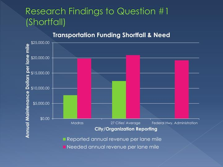 Research Findings to Question #1 (Shortfall)