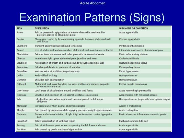 Examination Patterns (Signs)
