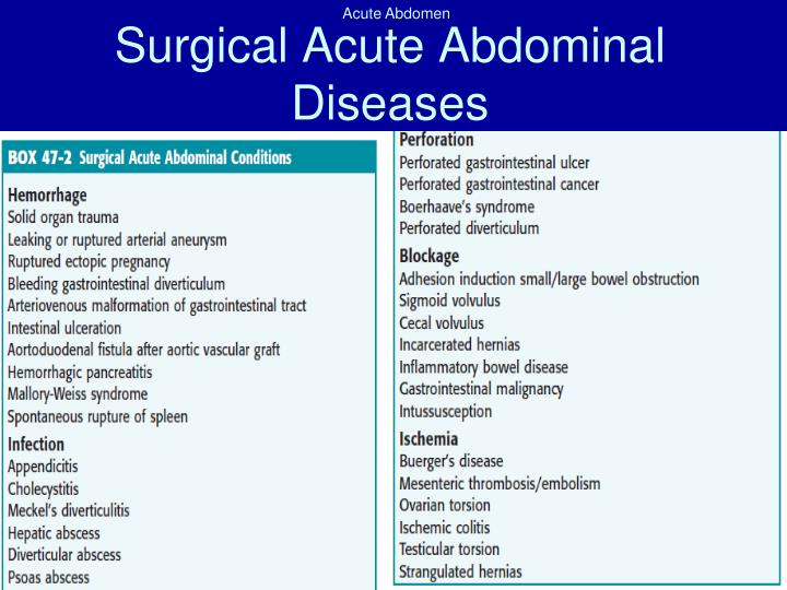 Surgical Acute Abdominal Diseases