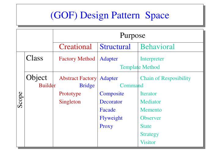 (GOF) Design Pattern  Space