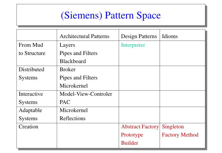 (Siemens) Pattern Space