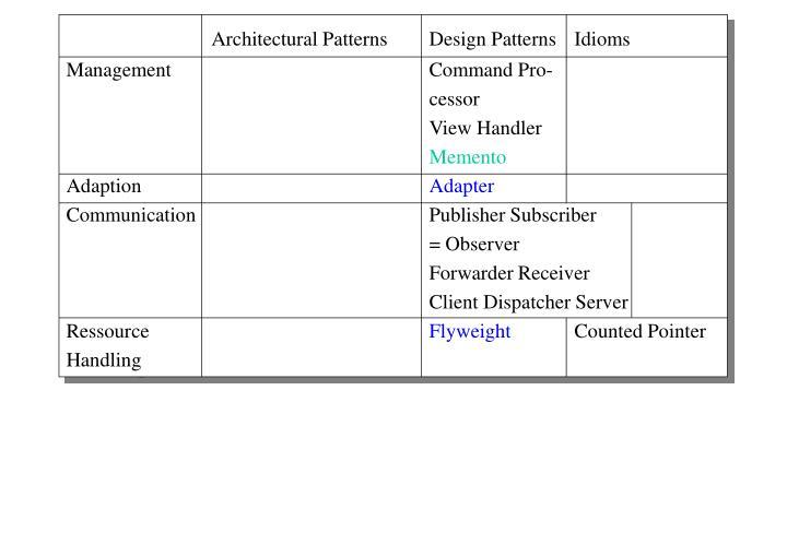 Architectural Patterns Design Patterns Idioms