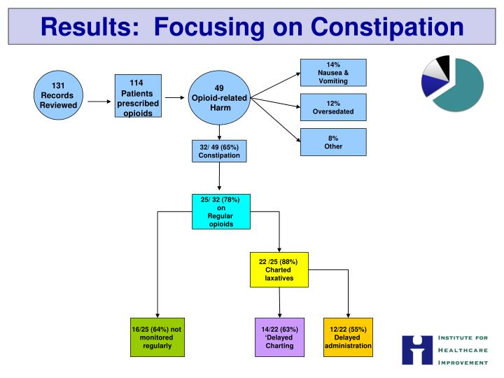 Results:  Focusing on Constipation