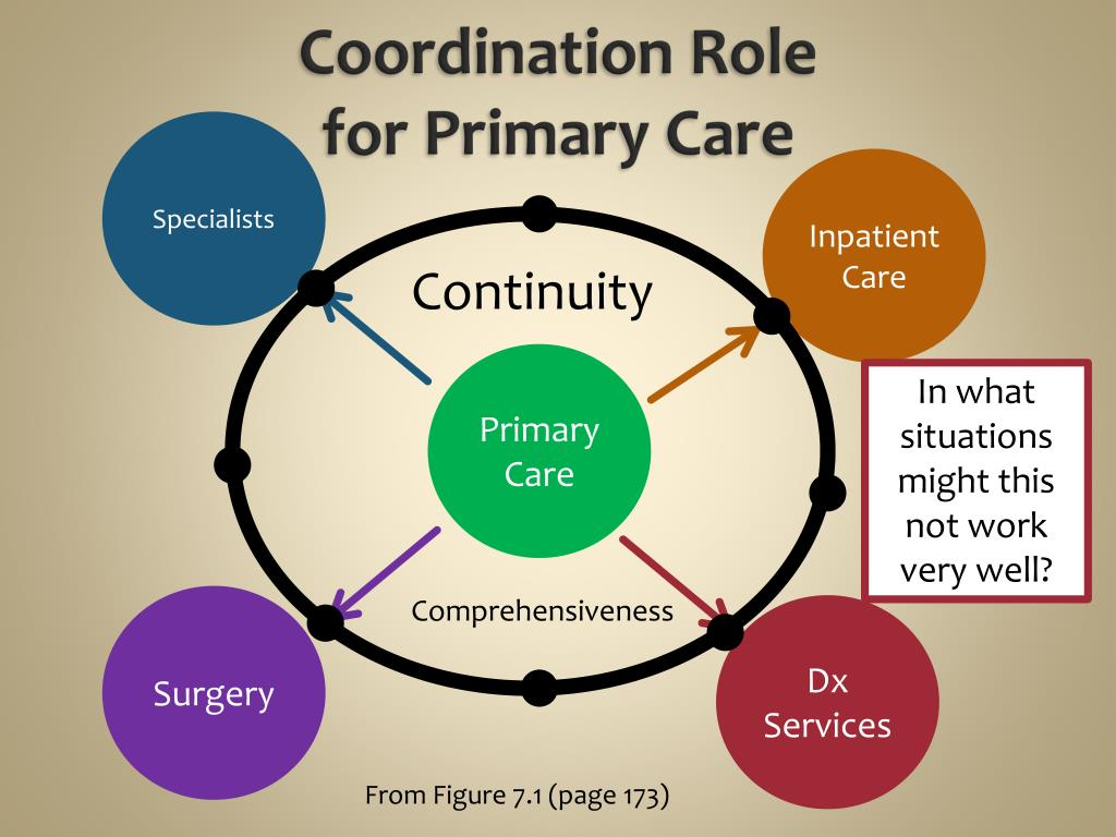 PPT - Chapter 7: Outpatient Services and Primary Care ...
