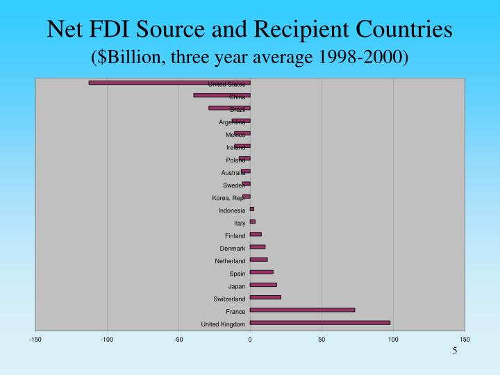 Net FDI Source and Recipient Countries