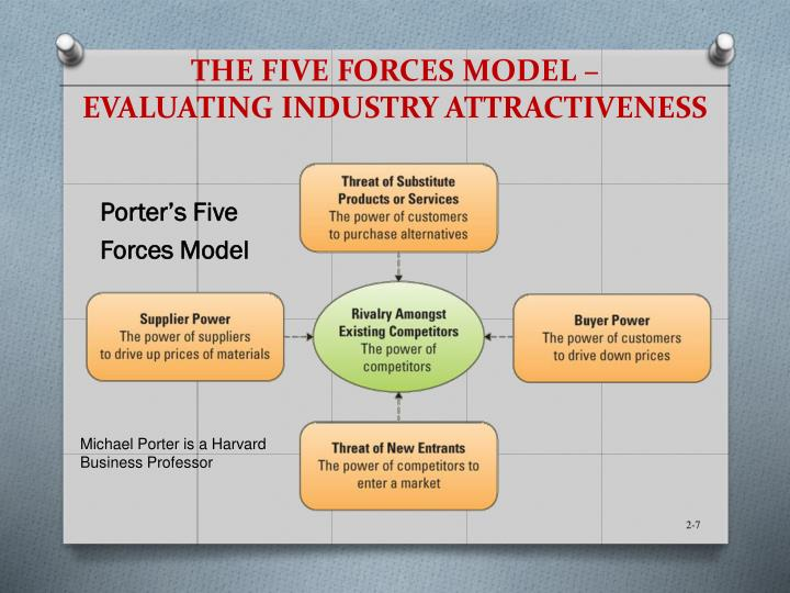 porter five force model in indian telecom industry Apply the porter's five forces model on automobile industry and analyse the attractiveness of the industry for investment purpose evolution of porter's five forces model five forces is a framework for the industry analysis and business strategy development developed by michael e porter of harvard business school in 1979.