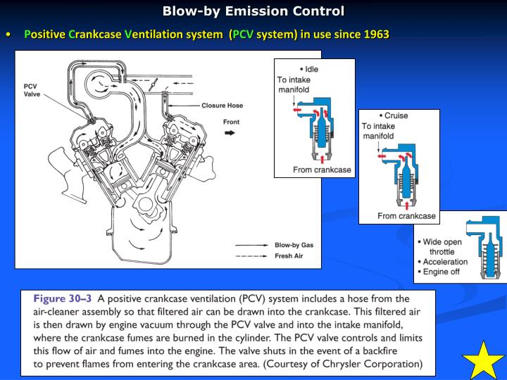 Blow-by Emission Control