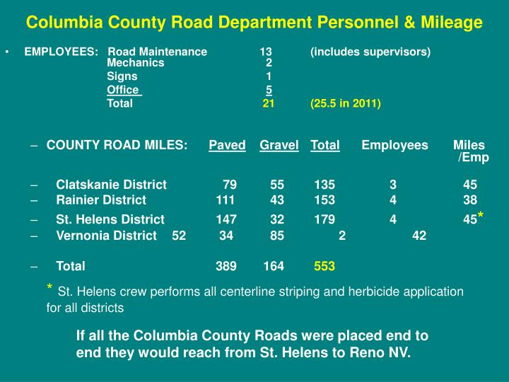 Columbia County Road Department Personnel & Mileage
