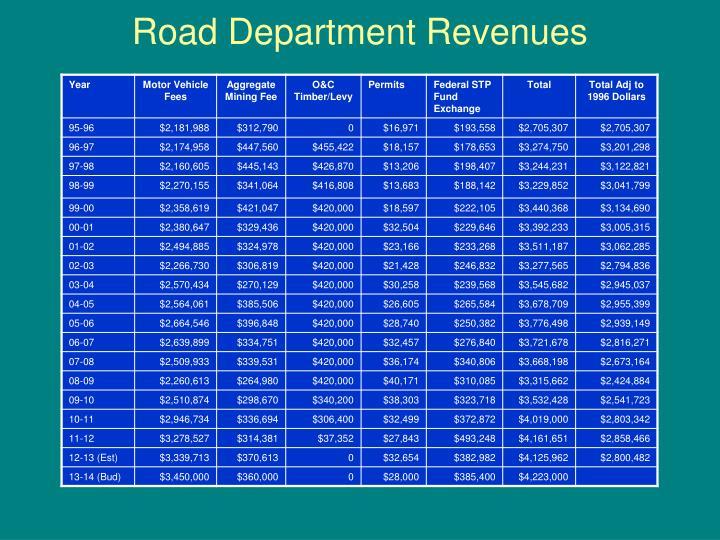 Road Department Revenues