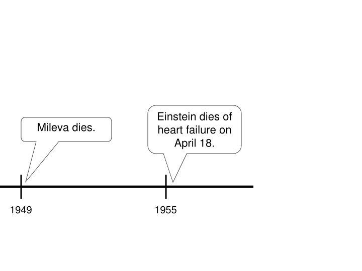 Einstein dies of heart failure on April 18.