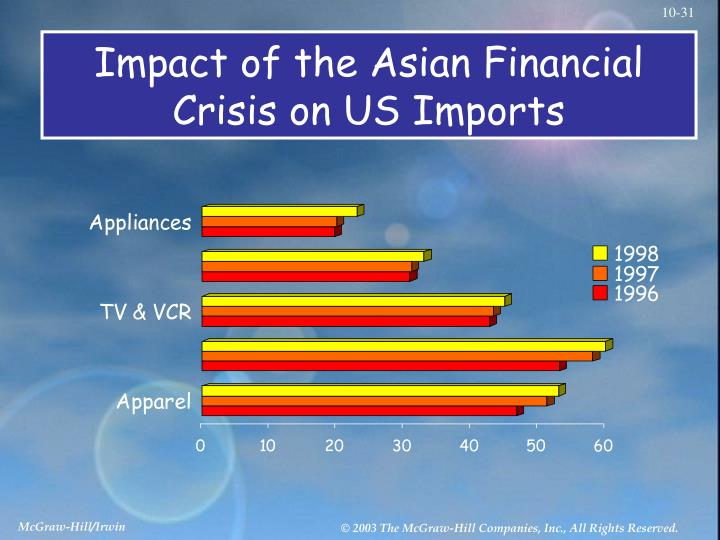1997 asian financial crisis Twenty years ago, several major south east asian economies were brought to their knees a currency crisis swept through the region, and the international monetary fund had to provide emergency loans.