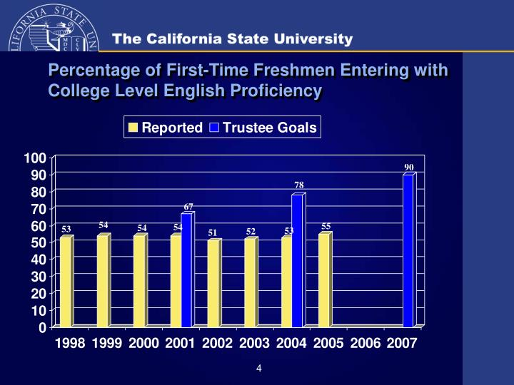 Percentage of First-Time Freshmen Entering with College Level English Proficiency