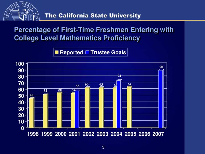 Percentage of first time freshmen entering with college level mathematics proficiency