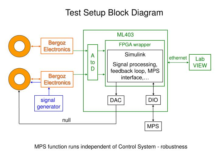 Test Setup Block Diagram