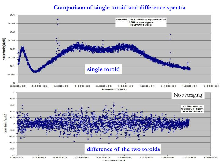 Comparison of single toroid and difference spectra