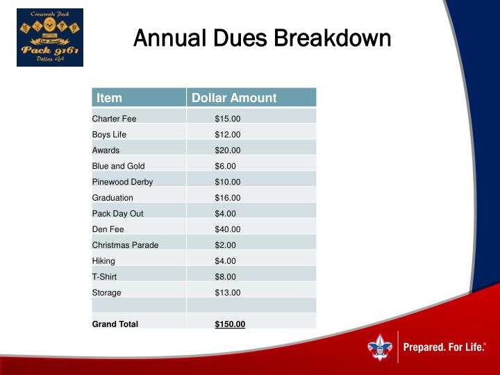 Annual Dues Breakdown