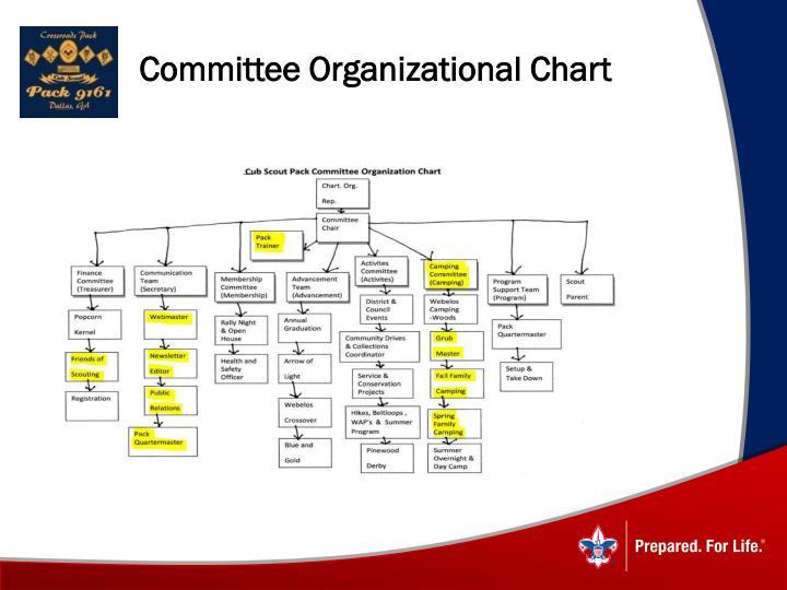 Committee Organizational Chart