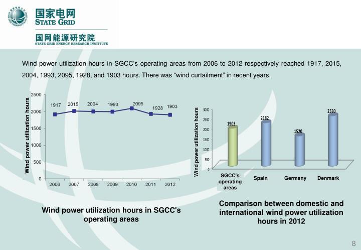 Wind power utilization hours in