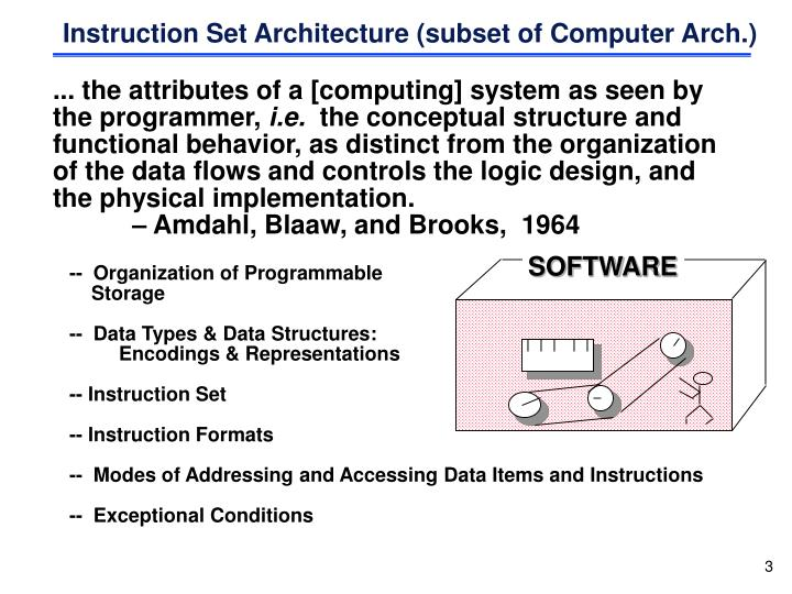 Ppt What Is Computer Architecture Powerpoint Presentation Id
