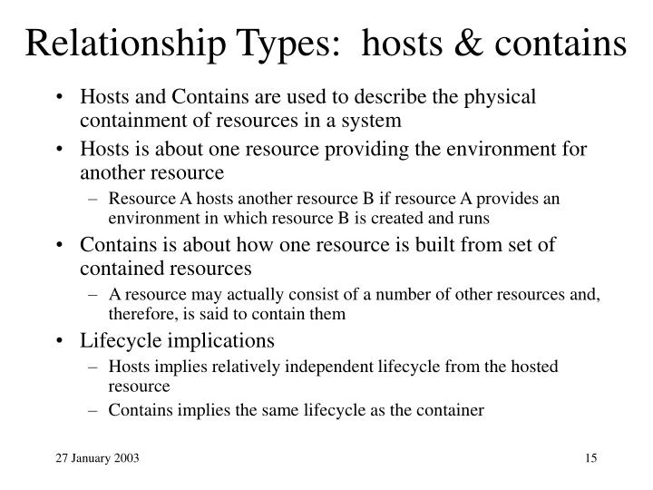 Relationship Types:  hosts & contains