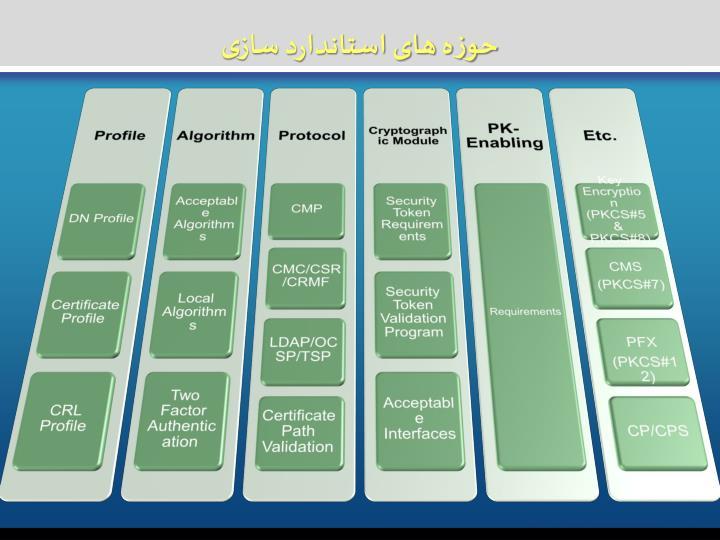 حوزه های استاندارد سازی